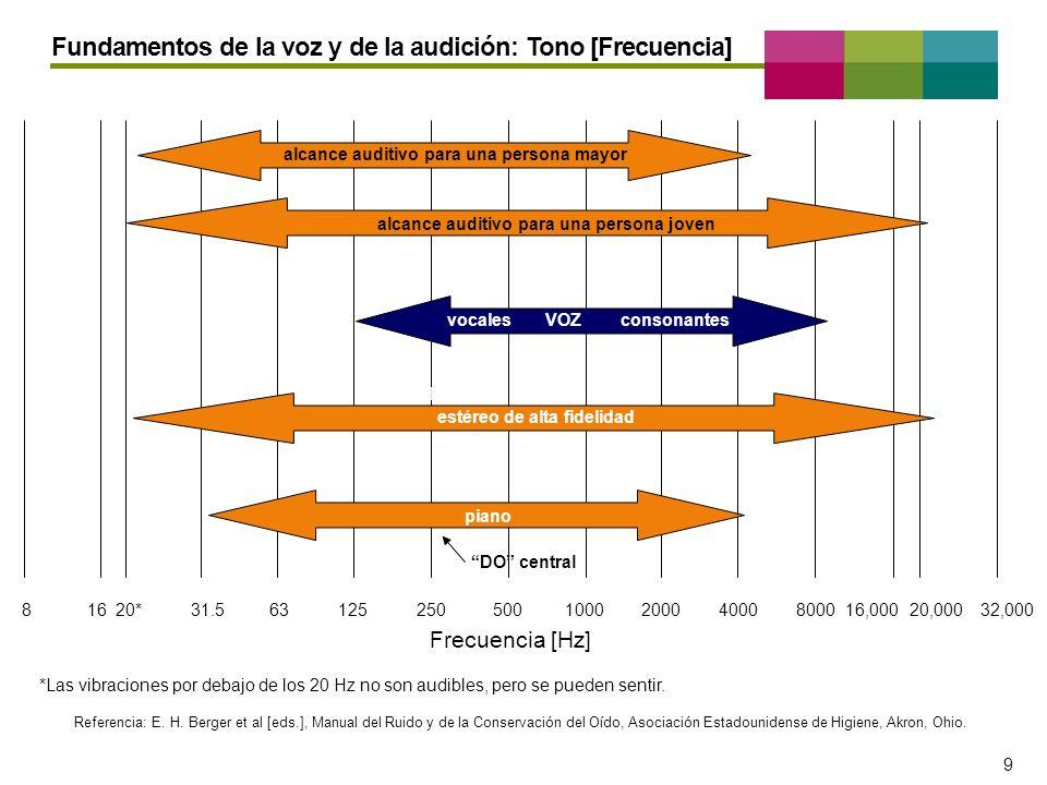 Fundamentos de la voz y de la audición: Tono [Frecuencia]